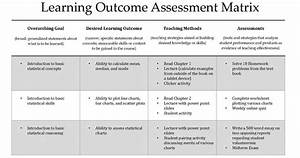 Moving to an outcome based education defining outcomes for Learner analysis template