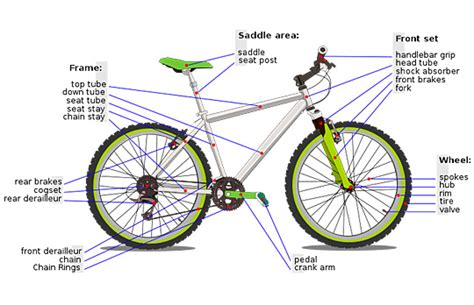 Bicycle Parts Glossary