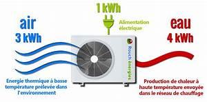 Prix Pompe à Chaleur Eau Eau : installateur de pompe chaleur pamiers en ari ge ~ Premium-room.com Idées de Décoration