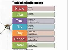 The Marketing Hourglass Getting Customers to Know, Like