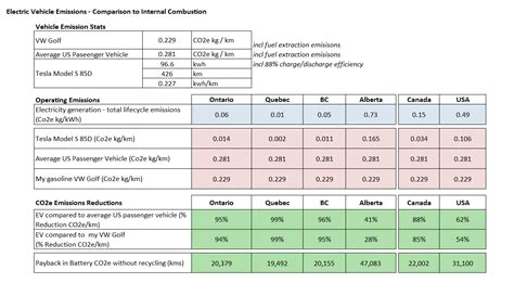 Electric Vehicle Comparison by Energy Expert Explains Why Tesla And The Electric Car