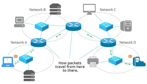 Network Switch Router Firewall