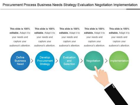 procurement process business  strategy evaluation