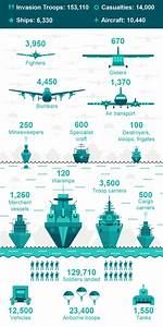 Ww2 Size Chart The Numbers Behind The Allied Assault On D Day Tfe Times