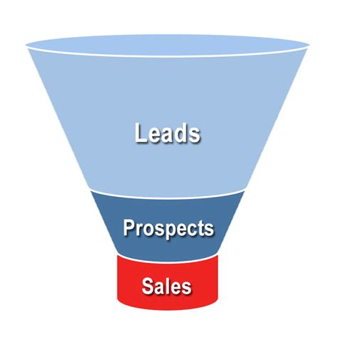 sales funnel effective ideas for your social media sales strategy