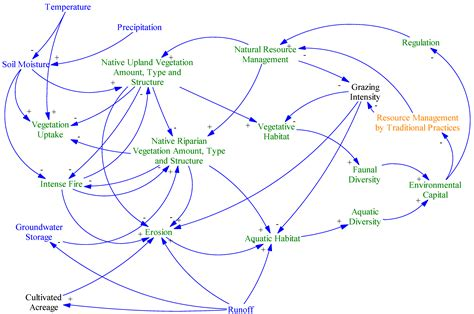 Food Loop Diagram by Sustainability Free Text Modeling Sustainability