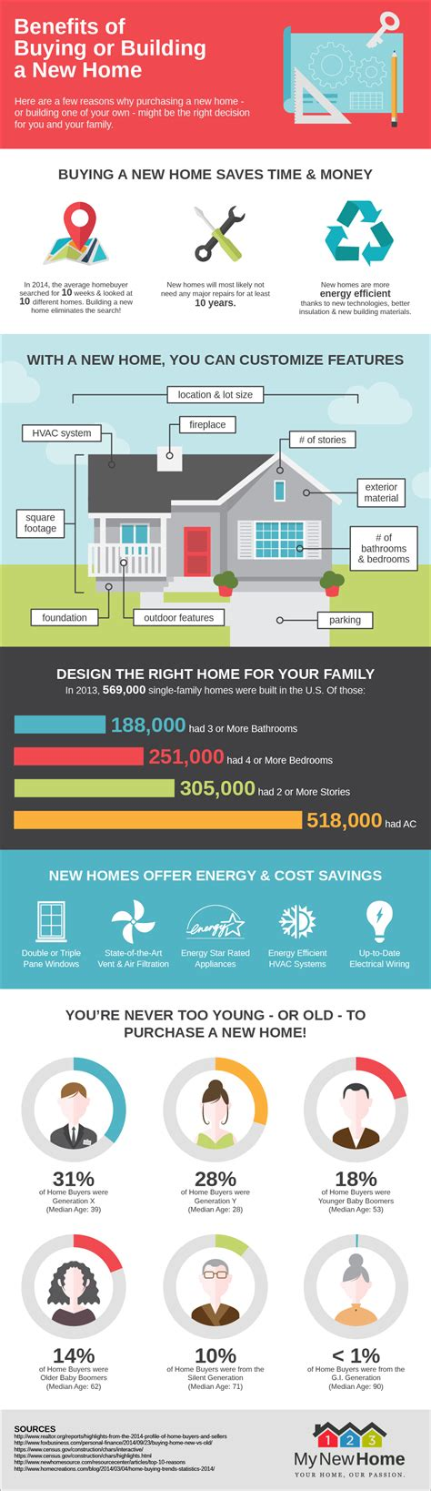 Benefits To Buying Property by Benefits Of Buying Or Building A New Home 123 My New Home