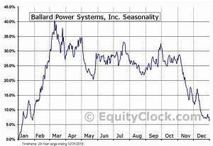 Equity Flow Chart Ballard Power Systems Inc Tse Bldp To Seasonal Chart