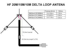 17 best antenna design on ham radio hams and radios