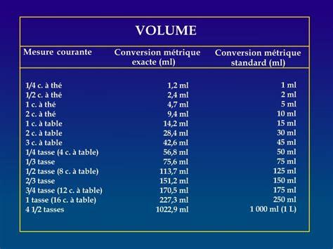 tableau de conversion pour la cuisine tableaux de conversion azalea