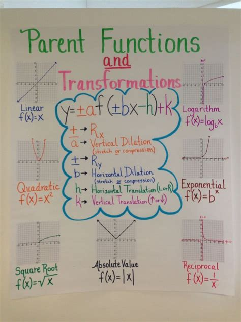 19 Best Ideas About Parent Functionsdomain And Range On Pinterest  The O'reilly Factor, Bingo