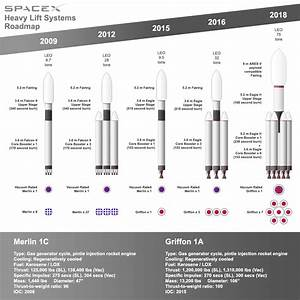 SpaceX Heavy Lift Systems Roadmap | Musk | Pinterest