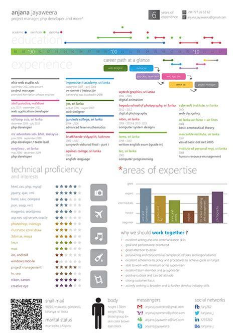 infographic resume anjana jayaweera on behance