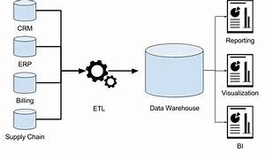 What Is A Data Warehouse  - Dremio