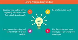 Speech Outline Persuasive How To Write An Essay Outline Professor Approved