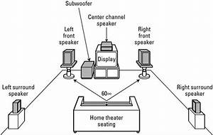 what the numbers mean in surround sound terminology dummies With what speaker wire to buy for your home theater system