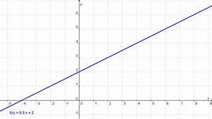 Nullstellen Berechnen Quadratische Ergänzung : mathematik f r die berufsmatura funktionen arten ~ Themetempest.com Abrechnung