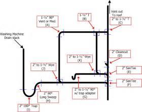 5 best images of bathroom sink drain repair diagram bathroom sink plumbing problems bathroom
