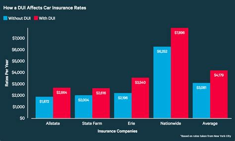dui affect  auto insurance rates