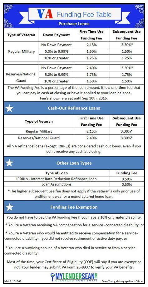 va funding fee table funding fee amounts   time