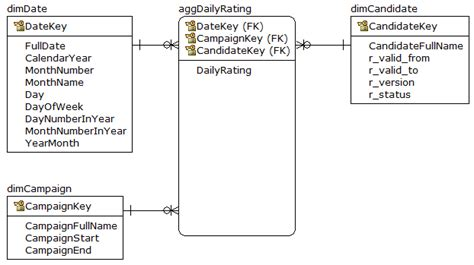 aggregate tables in data warehouse exles sql database summarizing data which expires stack