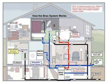 whole house filter greywater recycling systems water treatment systems for