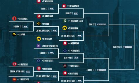 heres  updated big ten tournament bracket heading