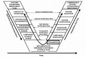 File Systems Engineering V Diagram Jpg