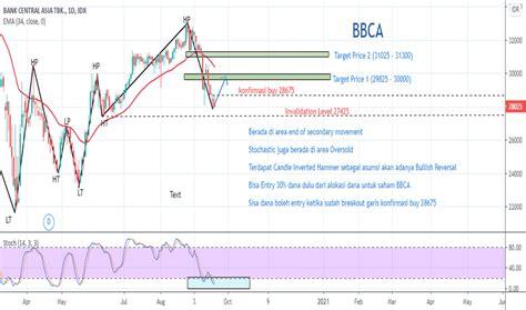 bbca stock price  chart idxbbca tradingview