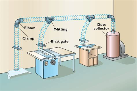 dust collection systems dust collectors
