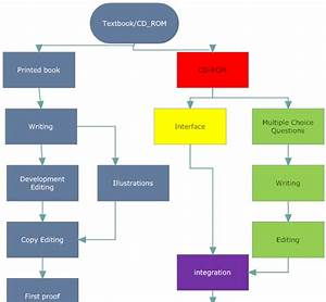 New Data Flow Diagram Of Atm Transaction