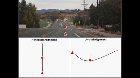 horizontal alignment how to i highway design introduction to horizontal and vertical