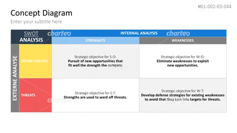 swot analyse tabelle
