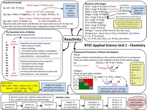 Nqf Btec Applied Science Level 3 Revision Mind Maps For Unit 1 Chemistry Topics By Carlybro16