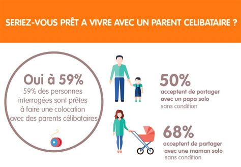 un sondage sur la colocation la colocation une solution pour les familles
