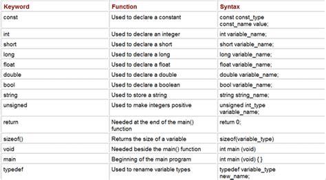 Understanding The Syntax In C Tutorial 10 July 2020 Learn Understanding The Syntax In C