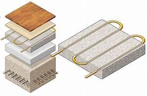 Plancher Rayonnant Electrique : radiateur schema chauffage vmc unelvent prix ~ Premium-room.com Idées de Décoration