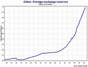 China's currency reserves pass $1 trillion and likely to ...