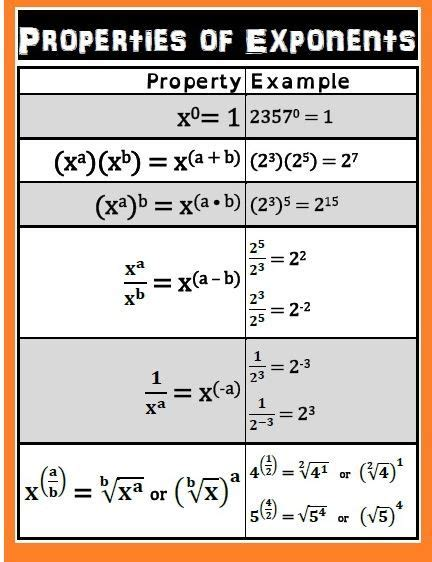 free of exponents pdf middle school math