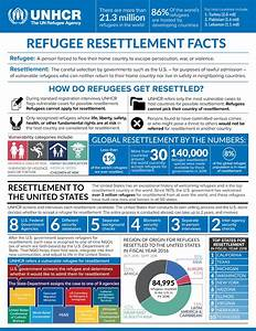 UNHCR - Resettlement in the United States