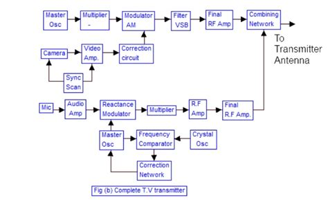 Diagram Of Television by Block Diagram Of Television Transmitter