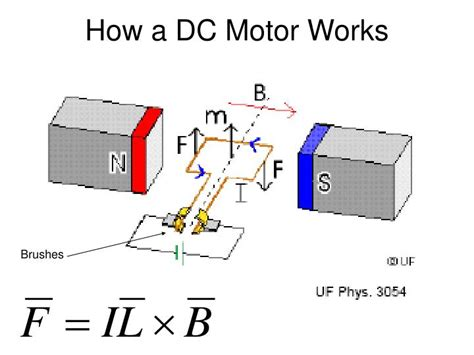 Electric Motor Works by Ppt Electric Motors Powerpoint Presentation Id 1265620
