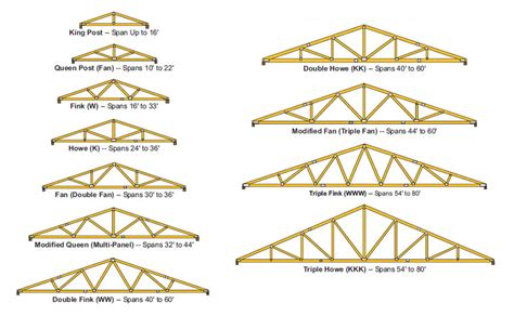 types of roof trusses truss spans and sizes medeek design inc common trusses
