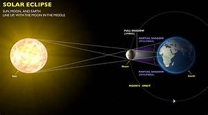 Why Eclipses Happen