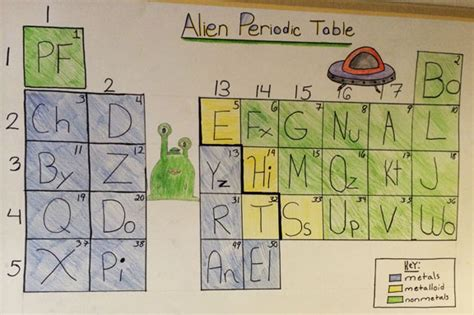 alien periodic table activity an alien periodic table worksheet answers search results