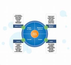 10+ Industry Analysis Templates | Sample Templates