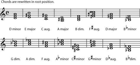 naming triads major minor triad inversions