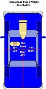 Car Handling Basics  How
