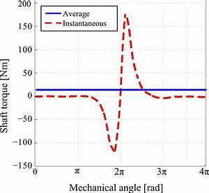 Example Of Simulated Of Engine Oscillating Torque