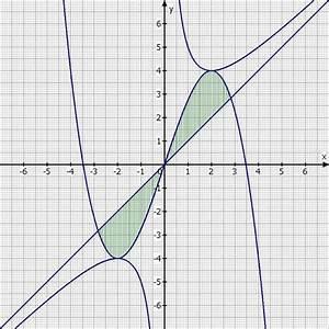 Asymptote Berechnen : schr ge fl cheninhalt berechnen zwischen kurve g x und schr ger asymptote an f x mathelounge ~ Themetempest.com Abrechnung